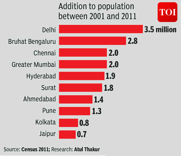 To 10 City population increased between 2001 and 2011