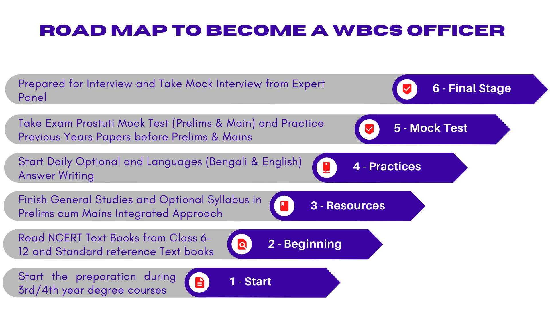 Road Map to become a WBCS Officer